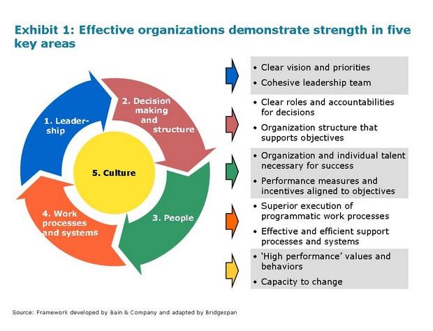 Social Enterprise Development Upward Spirals