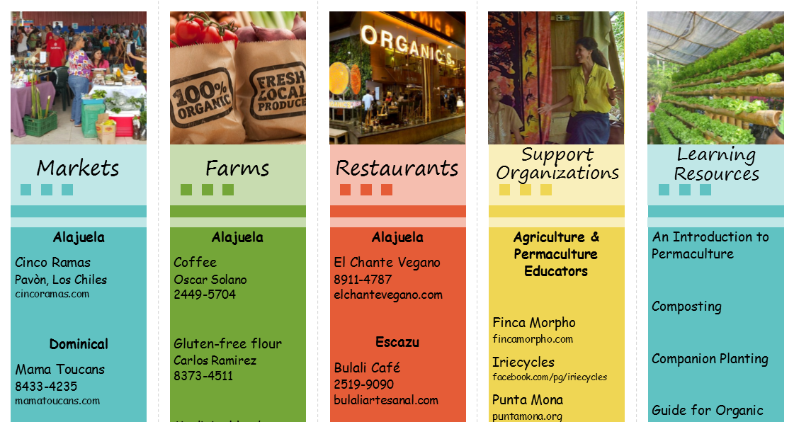 Organic Directory: Costa Rica